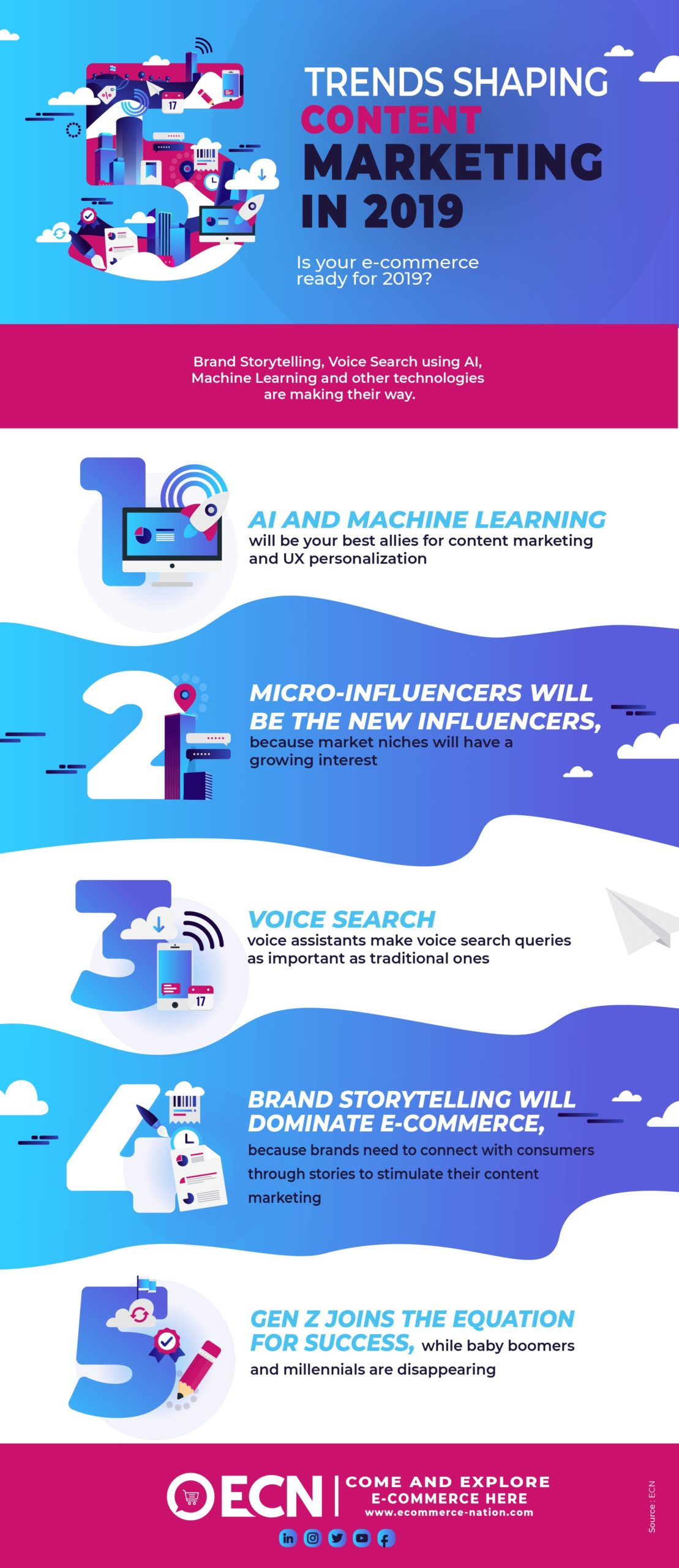5 TRENDS SHAPING CONTENT MARKETING IN 2019
